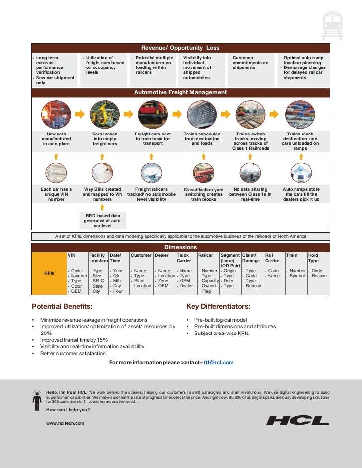 HCLT Brochure: Automotive Data Warehouse
