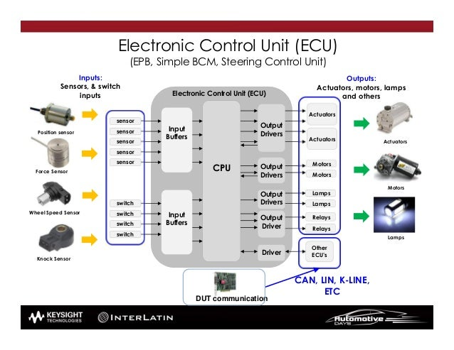 electronic control modules