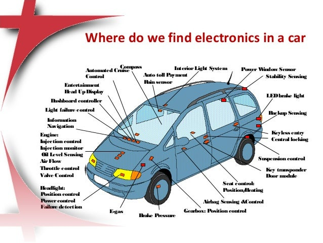 Inside Car Parts Introduction