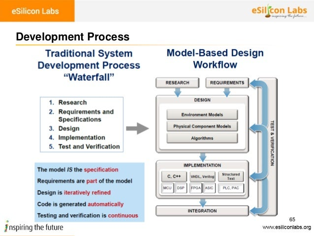 Automotive engineering design - Model Based Design