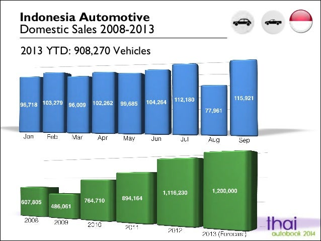 Indonesia Automotive Domestic Sales 2008-2013 2013 YTD: 908,270 Vehicles