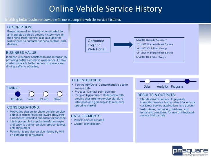 Consumer analytics blueprint for auto industry powered by pm square advanced analytics 13 malvernweather Image collections