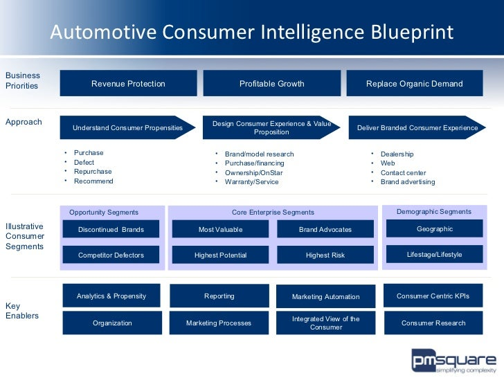 Consumer Analytics Blueprint for Auto Industry, powered by pm square