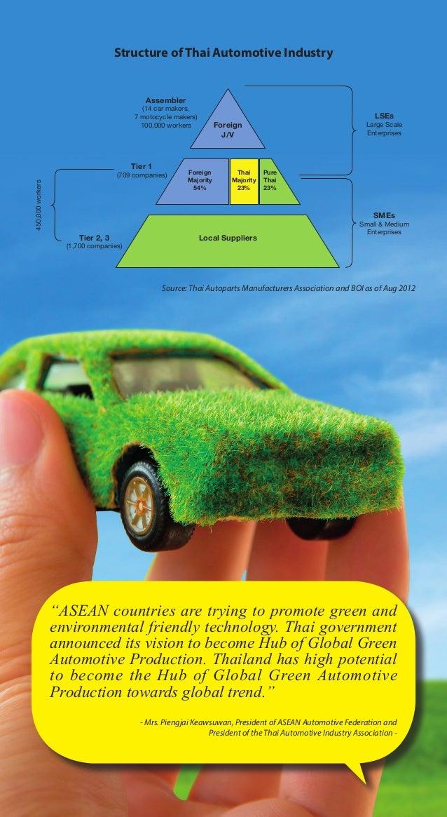 Automotive industry Slide 3