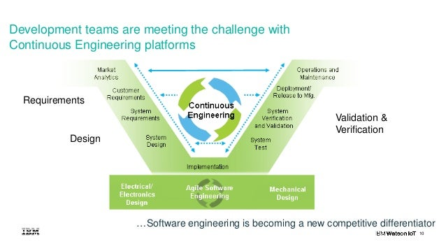 10 Development teams are meeting the challenge with Continuous Engineering platforms Requirements Design …Software enginee...