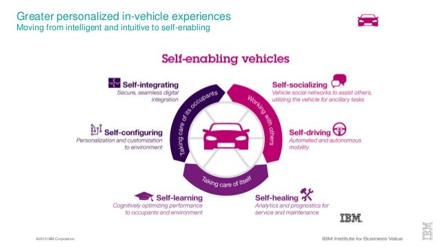 ©2015 IBM Corporation Greater personalized in-vehicle experiences Moving from intelligent and intuitive to self-enabling