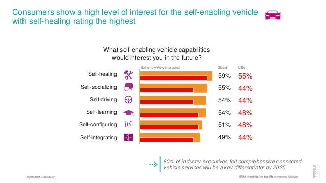 ©2015 IBM Corporation Consumers show a high level of interest for the self-enabling vehicle with self-healing rating the h...