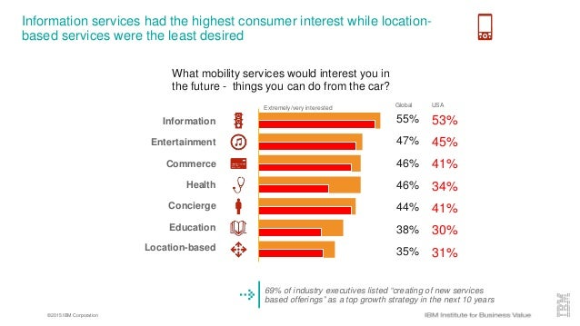 ©2015 IBM Corporation Information services had the highest consumer interest while location- based services were the least...