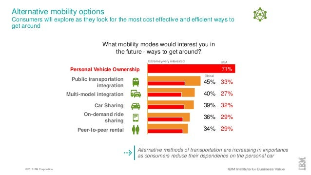 ©2015 IBM Corporation Alternative mobility options Consumers will explore as they look for the most cost effective and eff...