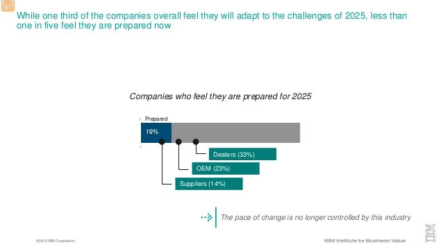 ©2015 IBM Corporation While one third of the companies overall feel they will adapt to the challenges of 2025, less than o...