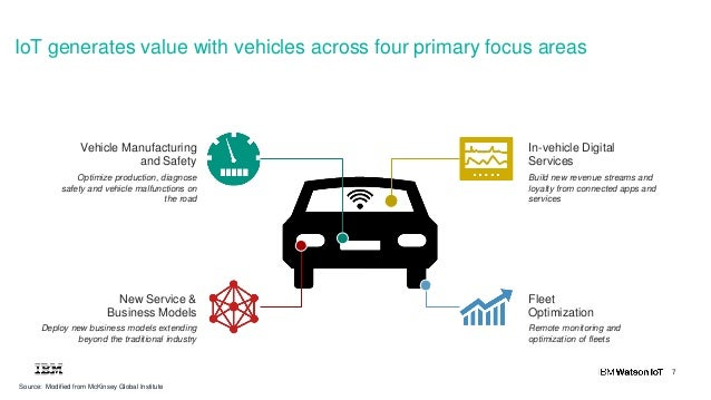 7 Source: Modified from McKinsey Global Institute Vehicle Manufacturing and Safety Optimize production, diagnose safety an...