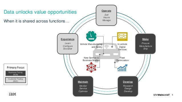 8 Data unlocks value opportunities Operate Sell Insure Manage Make Procure Manufacture Ship Experience Learn Configure Soc...