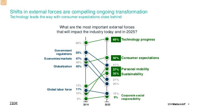 9 Shifts in external forces are compelling ongoing transformation Technology leads the way with consumer expectations clos...