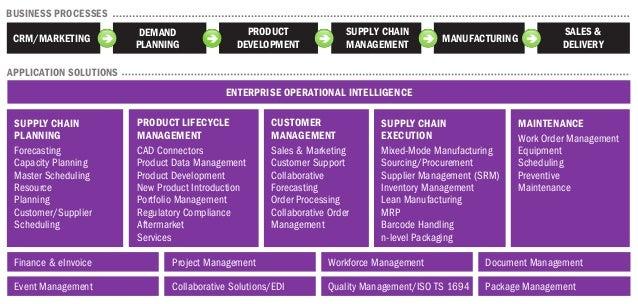 ENTERPRISE OPERATIONAL INTELLIGENCE Finance & eInvoice Project Management Workforce Management Document Management Event M...