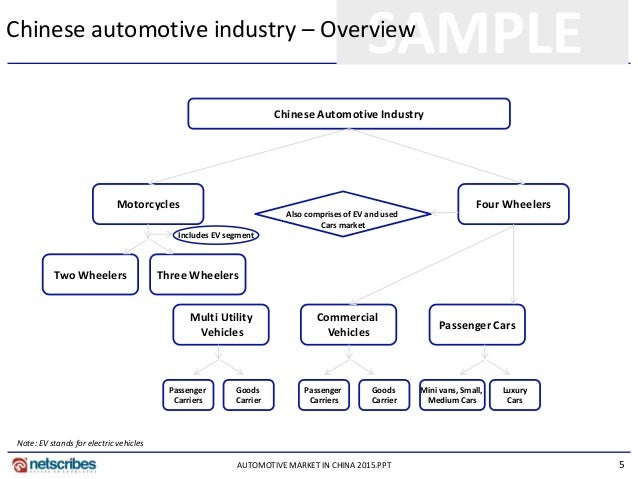Market Research Report : Automotive market in china 2015