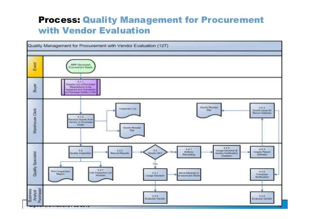 procurement processes in automotive manufacturing rh slideshare net procurement procedure manual pdf procurement procedure manual pdf