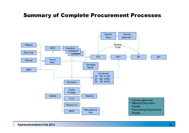 procurement process in manufacturing industry pdf