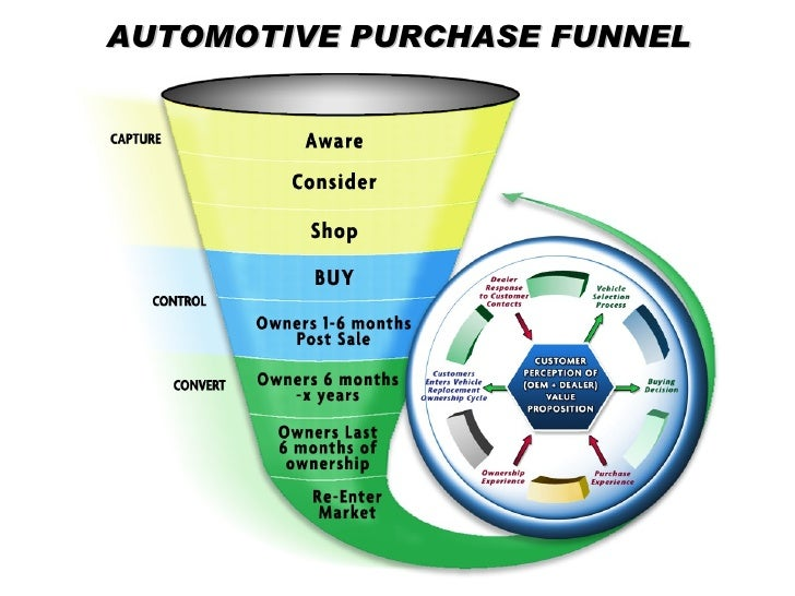automotive vehicle purchase funnel