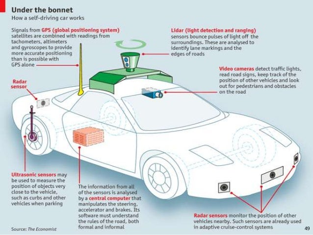 What Lidar System Used Google Cars
