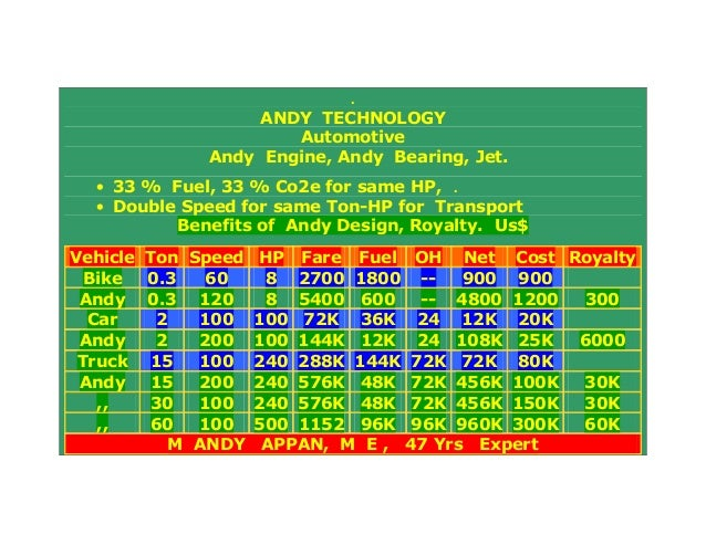 .ANDY TECHNOLOGYAutomotiveAndy Engine, Andy Bearing, Jet.• 33 % Fuel, 33 % Co2e for same HP, .• Double Speed for same Ton-...