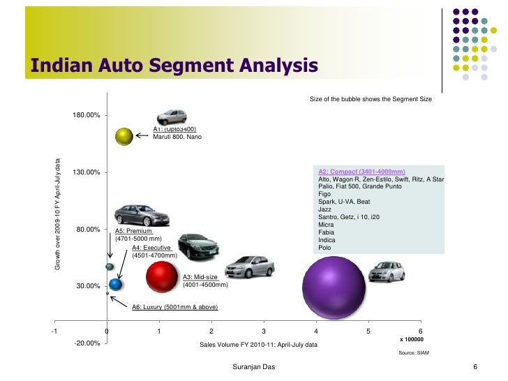 Automotive Sector Analysis