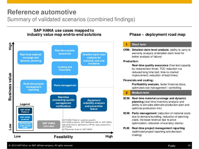 sap crm in automotive Contenders include: netsuite crm, oracle crm on demand, oracle sales cloud, oracle siebel, sage crm, infor crm, sap crm, oracle ebs crm g2 crowd grid ® for crm all small-business mid-market enterprise leaders high performers contenders niche.