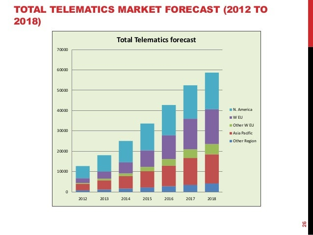 Automotive Telematics Market Analysis