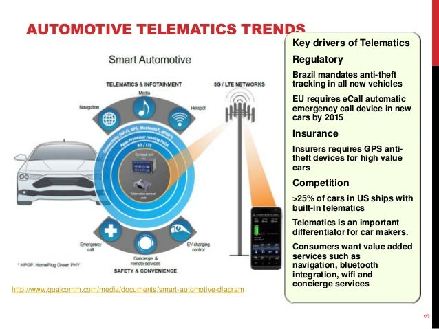 Gps Tracking Devices For Cars >> Automotive Telematics Market Analysis