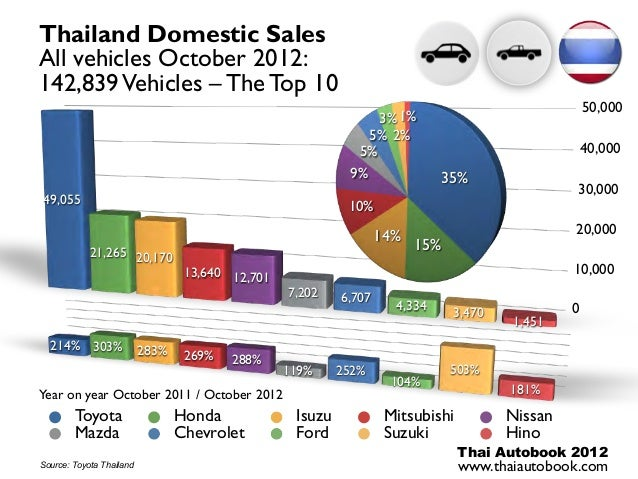 Thailand Domestic SalesAll vehicles October 2012:142,839 Vehicles – The Top 10                                            ...