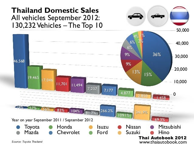 Thailand Domestic SalesAll vehicles September 2012:130,232 Vehicles – The Top 10                                          ...