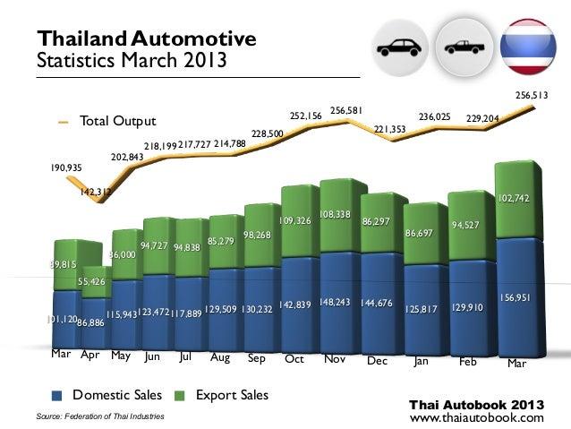 Thailand AutomotiveStatistics March 2013                                                                                  ...