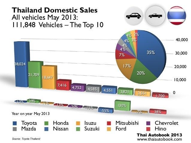Automotive Statistics Thailand May 2013