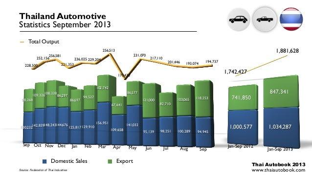 Thailand Automotive Statistics September 2013 Total Output 256,513 231,070  256,581 252,156 228,500  236,025 229,204  1,88...