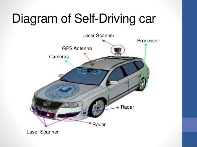 Diagram of Self-Driving car<br />