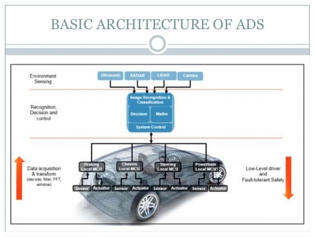 autonomous vehicles and software architectures With recent efforts to make vehicles intelligent, solutions based on machine learning have been accepted to the ecosystem these systems in the automotive domain are growing fast, speeding up the.