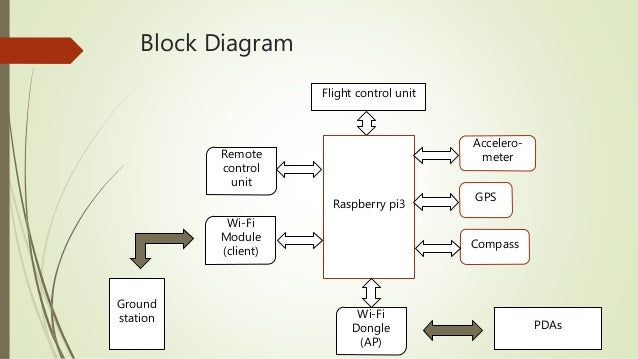 Calibration By Gyroscope 3 Block Diagram