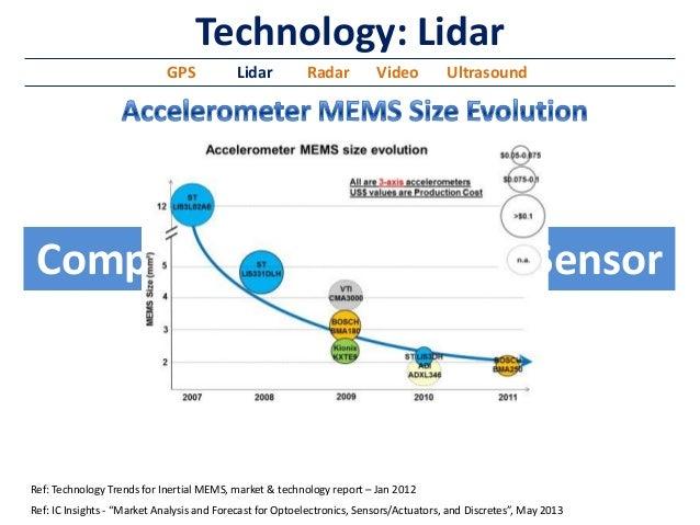 Autonomous Vehicles Becoming Economically Feasible Through Improveme