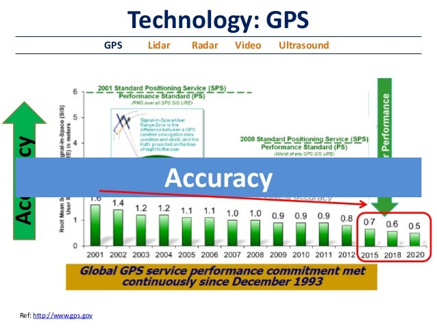 Image result for autonomous car 10 cm accuracy