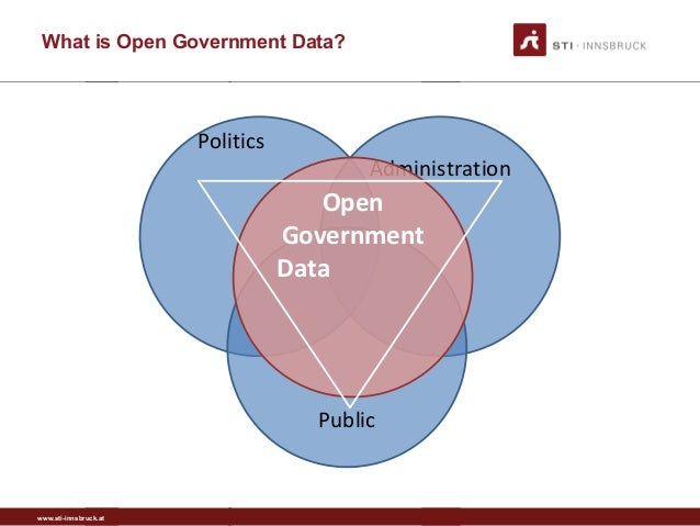 www.sti-innsbruck.at What is Open Government Data? Politics Administration Public Open Government Data