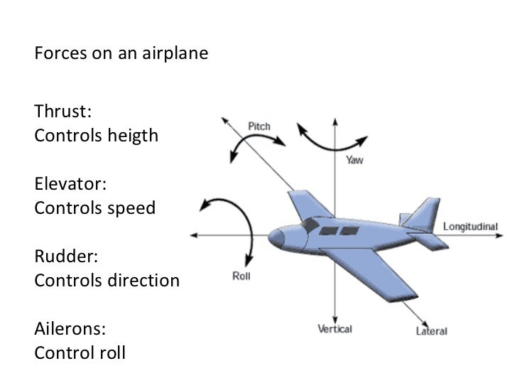 Forces on an airplane Thrust: