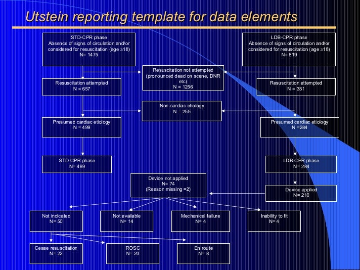 Utstein reporting template for data elements Resuscitation attempted N = 381 Resuscitation not attempted (pronounced dead ...