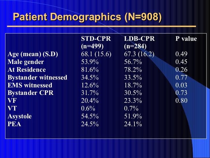 Patient Demographics (N=908) <ul><li>STD-CPR LDB-CPR P value </li></ul><ul><li>  (n=499)  (n=284) </li></ul><ul><li>Age (m...