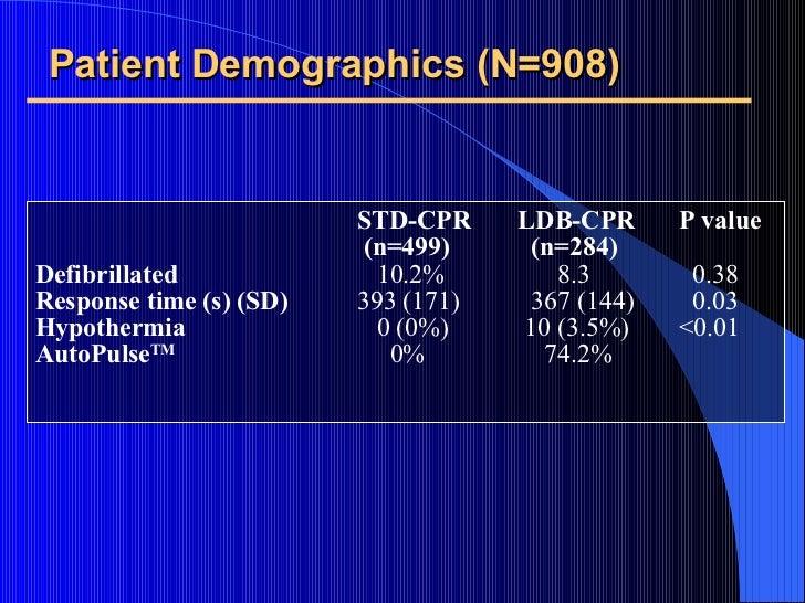 Patient Demographics (N=908) <ul><li>  STD-CPR LDB-CPR P value </li></ul><ul><li>    (n=499)   (n=284) </li></ul><ul><li>D...