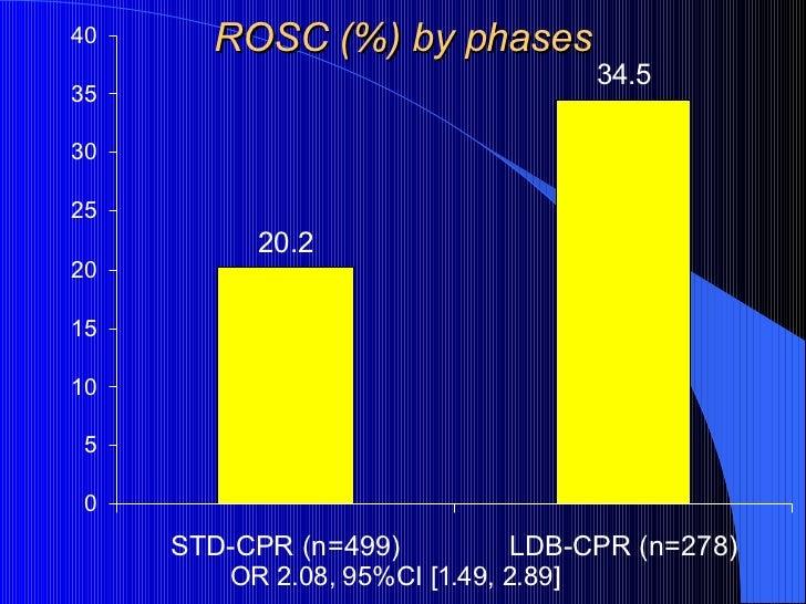 ROSC (%) by phases <ul><li>OR 2.08, 95%CI [1.49, 2.89] </li></ul>