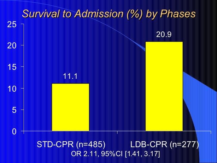 Survival to Admission (%) by Phases <ul><li>OR 2.11, 95%CI [1.41, 3.17] </li></ul>