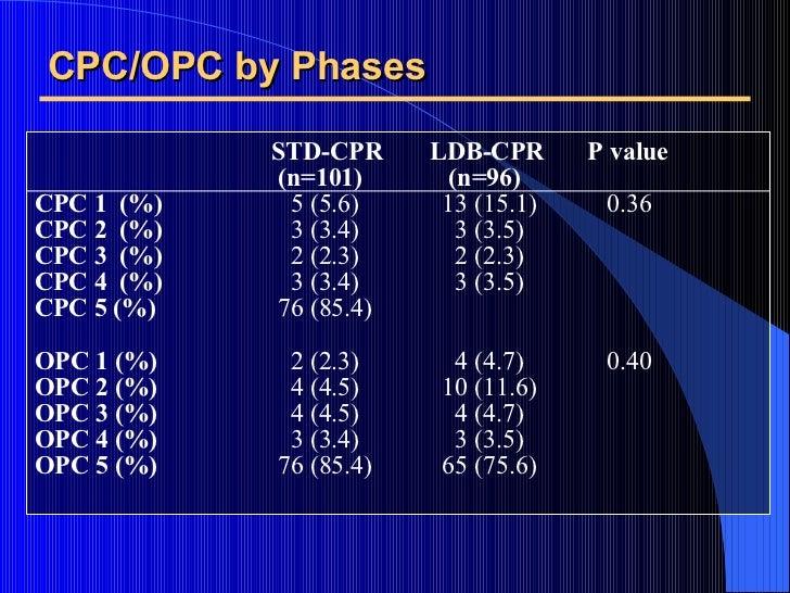 CPC/OPC by Phases <ul><li>  STD-CPR LDB-CPR P value </li></ul><ul><li>  (n=101)   (n=96) </li></ul><ul><li>CPC 1  (%)   5 ...