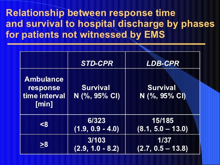 Relationship between response time and survival to hospital discharge by phases for patients not witnessed by EMS 1/37 (2....