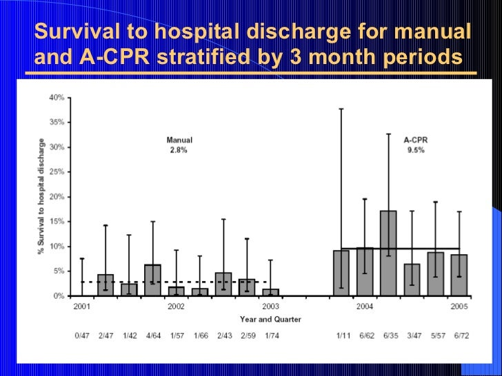 Survival to hospital discharge for manual and A-CPR stratified by 3 month periods