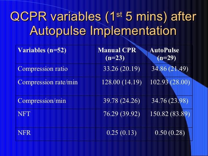 QCPR variables (1 st  5 mins) after Autopulse Implementation 0.50 (0.28) 0.25 (0.13) NFR  150.82 (83.89) 76.29 (39.92) NFT...