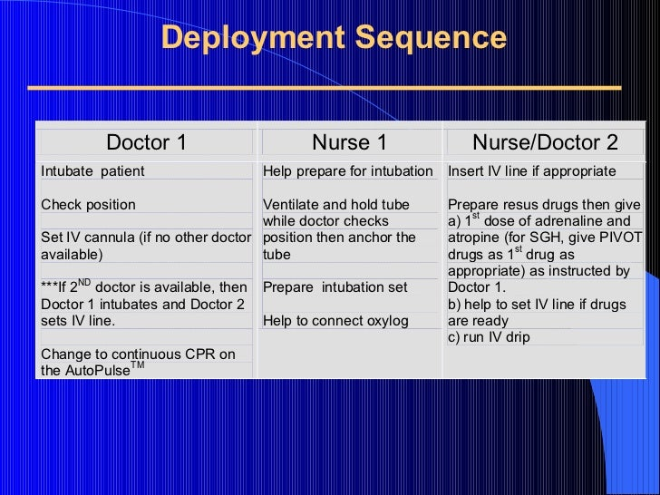 Deployment Sequence